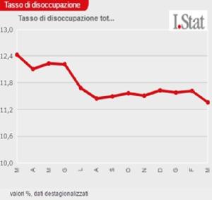 Tasso di disoccupazione 2015-16