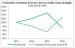 Grafico Ricolfi