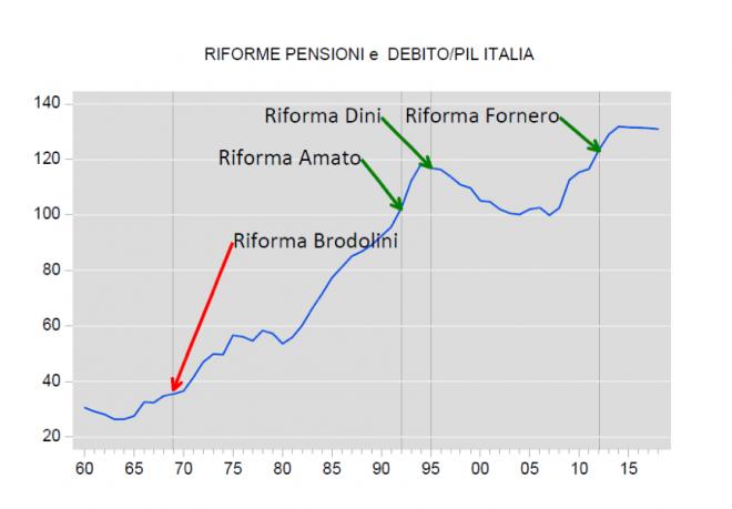 Riforme pensioni e Debito/PIL Italia